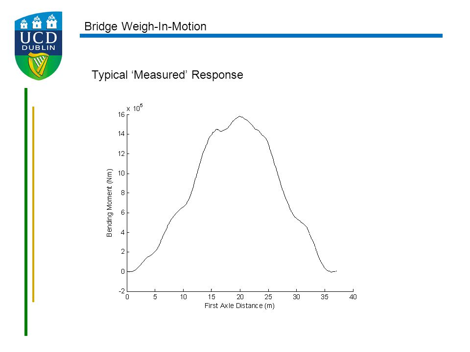Typical 'Measured' Response Bridge Weigh-In-Motion