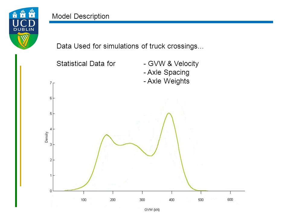 Data Used for simulations of truck crossings... Statistical Data for- GVW & Velocity - Axle Spacing - Axle Weights Model Description