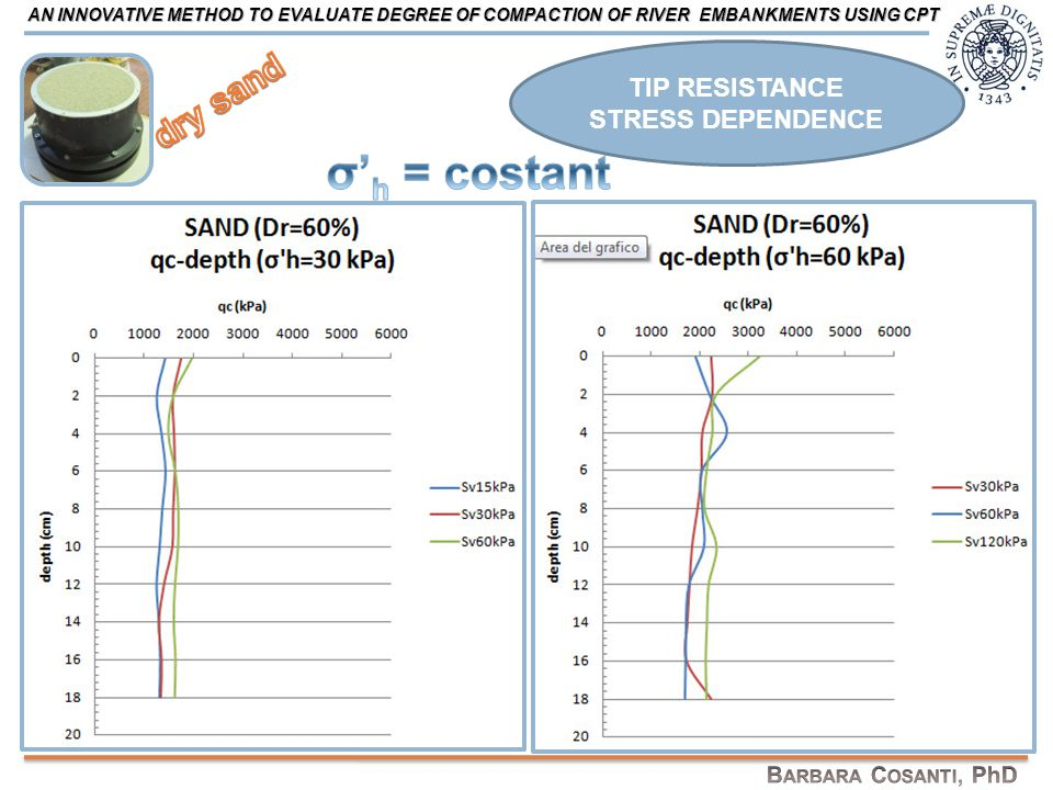 TIP RESISTANCE STRESS DEPENDENCE AN INNOVATIVE METHOD TO EVALUATE DEGREE OF COMPACTION OF RIVER EMBANKMENTS USING CPT
