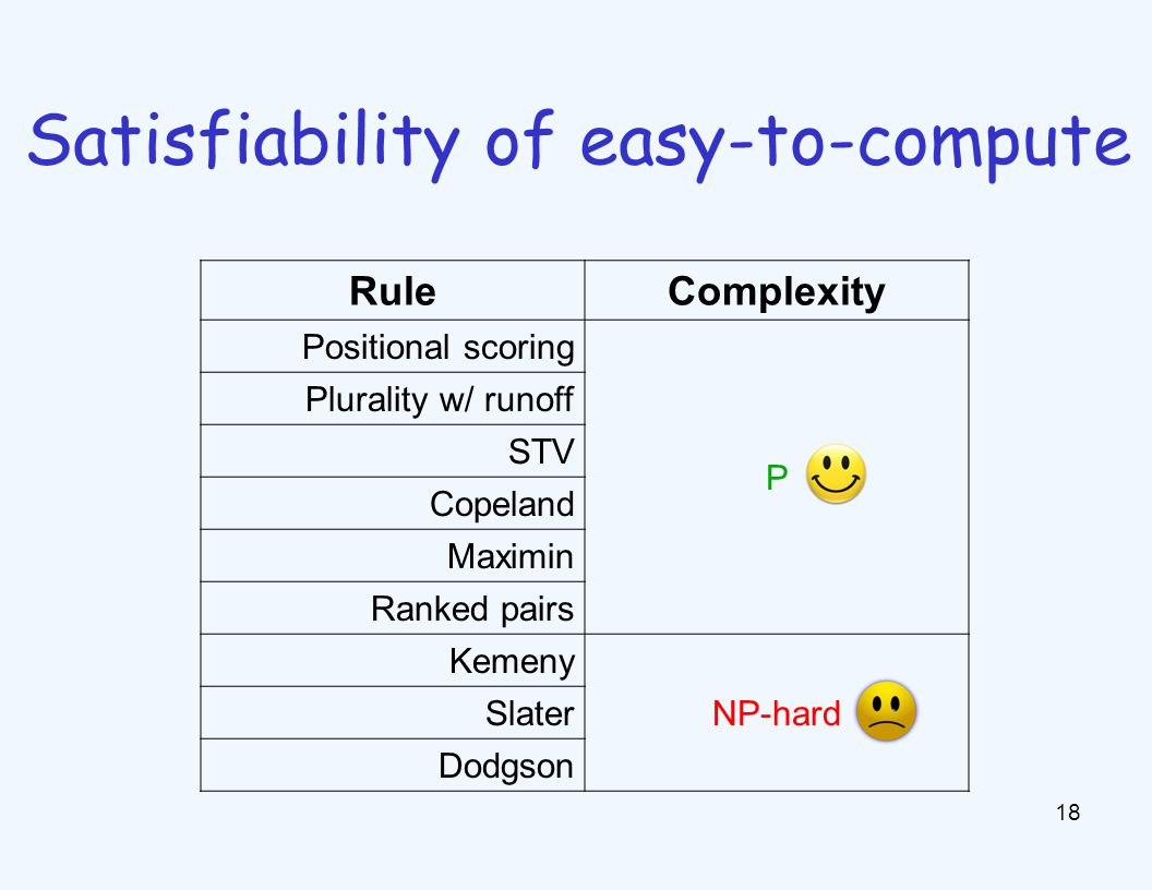18 Satisfiability of easy-to-compute RuleComplexity Positional scoring P Plurality w/ runoff STV Copeland Maximin Ranked pairs Kemeny NP-hard Slater Dodgson