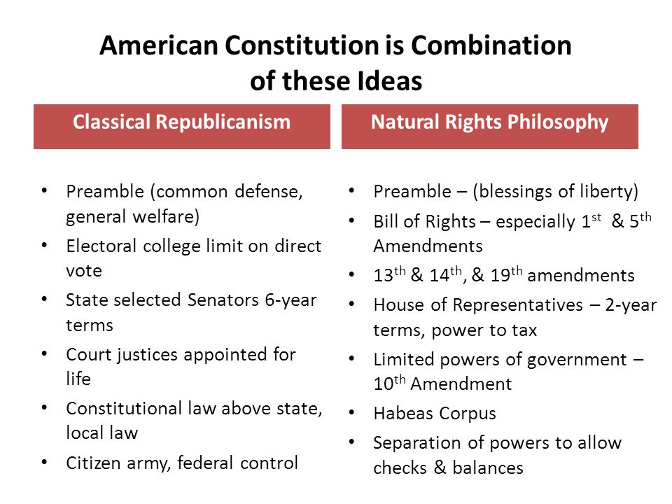 American Constitution is Combination of these Ideas Classical Republicanism Preamble (common defense, general welfare) Electoral college limit on direct vote State selected Senators 6-year terms Court justices appointed for life Constitutional law above state, local law Citizen army, federal control Natural Rights Philosophy Preamble – (blessings of liberty) Bill of Rights – especially 1 st & 5 th Amendments 13 th & 14 th, & 19 th amendments House of Representatives – 2-year terms, power to tax Limited powers of government – 10 th Amendment Habeas Corpus Separation of powers to allow checks & balances