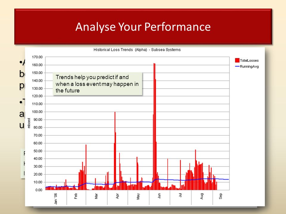 """Analyse Your Performance Production Performance Report. Known as """"Blood On The Wall"""". Instant Visibility of Losses. Production Performance Report. Kno"""