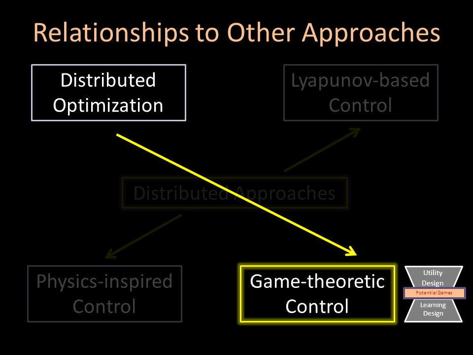 Distributed Approaches Distributed Optimization Lyapunov-based Control Physics-inspired Control Potential Games Utility Design Learning Design Game-theoretic Control Relationships to Other Approaches