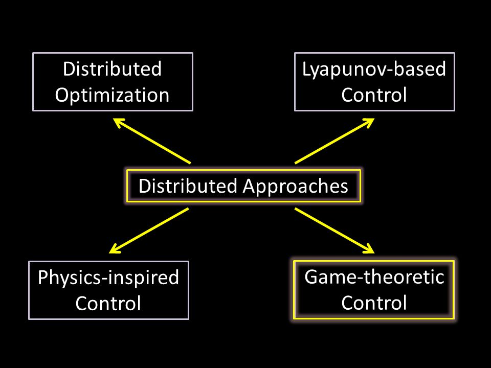 Distributed Approaches Distributed Optimization Lyapunov-based Control Physics-inspired Control Game-theoretic Control