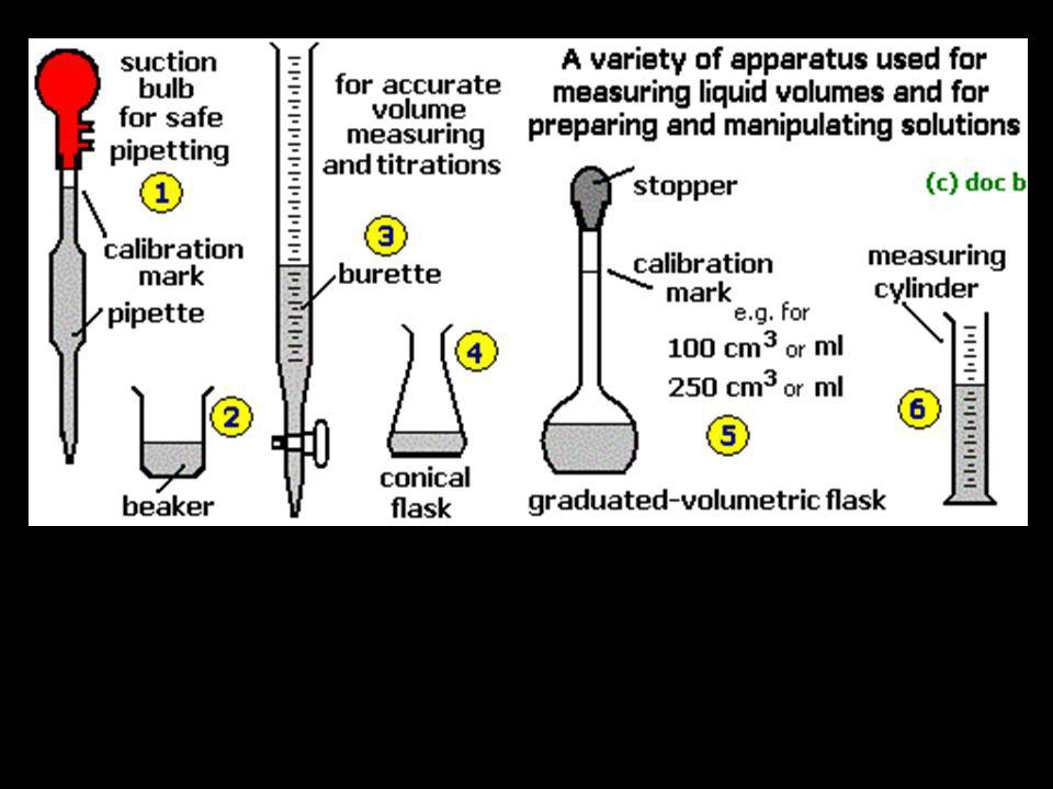 Acid is added to BURRETTE Base is added to the conical flask using a pipette