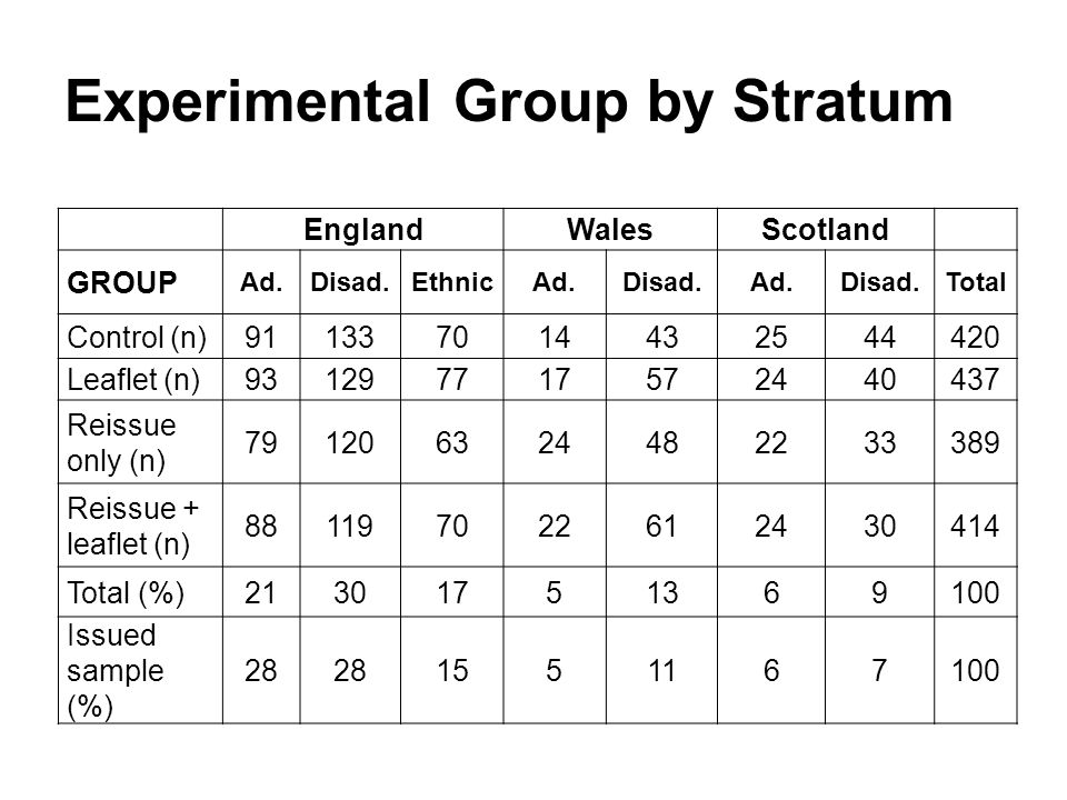 Experimental Group by Stratum EnglandWalesScotland GROUP Ad.Disad.EthnicAd.Disad.Ad.Disad.Total Control (n)911337014432544420 Leaflet (n)931297717572440437 Reissue only (n) 791206324482233389 Reissue + leaflet (n) 881197022612430414 Total (%)21301751369100 Issued sample (%) 28 1551167100