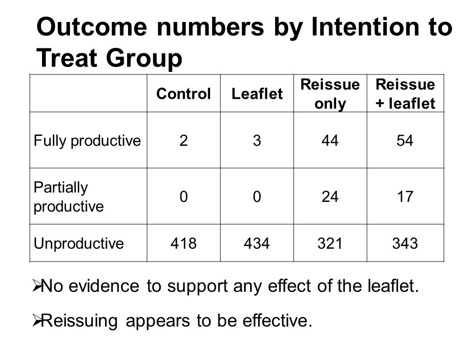 Outcome numbers by Intention to Treat Group ControlLeaflet Reissue only Reissue + leaflet Fully productive234454 Partially productive 002417 Unproductive418434321343  No evidence to support any effect of the leaflet.