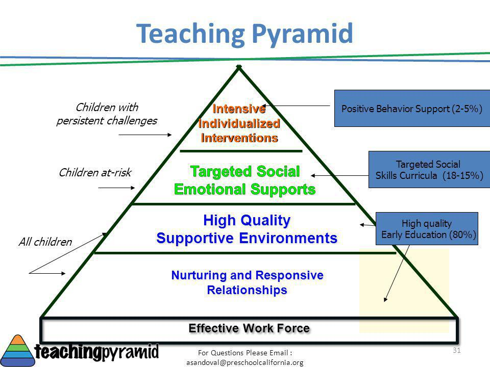 Teaching Pyramid High Quality Supportive Environments Nurturing and Responsive Relationships Intensive Individualized Interventions Children at-risk C