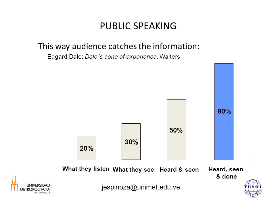 PUBLIC SPEAKING This way audience catches the information: Edgard Dale: Dale´s cone of experience.