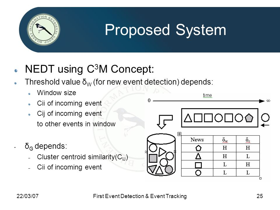 22/03/07First Event Detection & Event Tracking25 Proposed System NEDT using C 3 M Concept: Threshold value δ W (for new event detection) depends: Window size Cii of incoming event Cij of incoming event to other events in window δ G depends: – Cluster centroid similarity(C IJ ) – Cii of incoming event