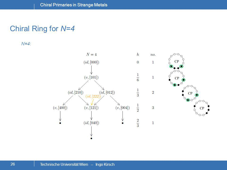 N=4: Chiral Ring for N=4 26 Chiral Primaries in Strange Metals Technische Universität Wien -- Ingo Kirsch