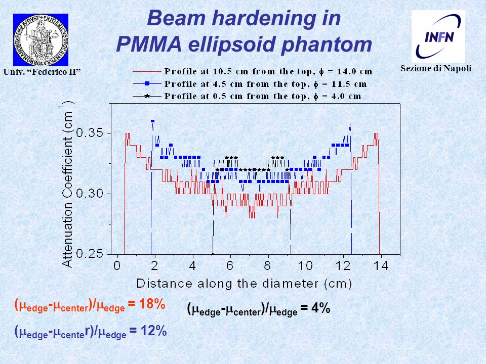 "Sezione di Napoli Univ. ""Federico II"" Beam hardening in PMMA ellipsoid phantom (  edge -  center )/  edge = 18% (  edge -  center )/  edge = 4%"