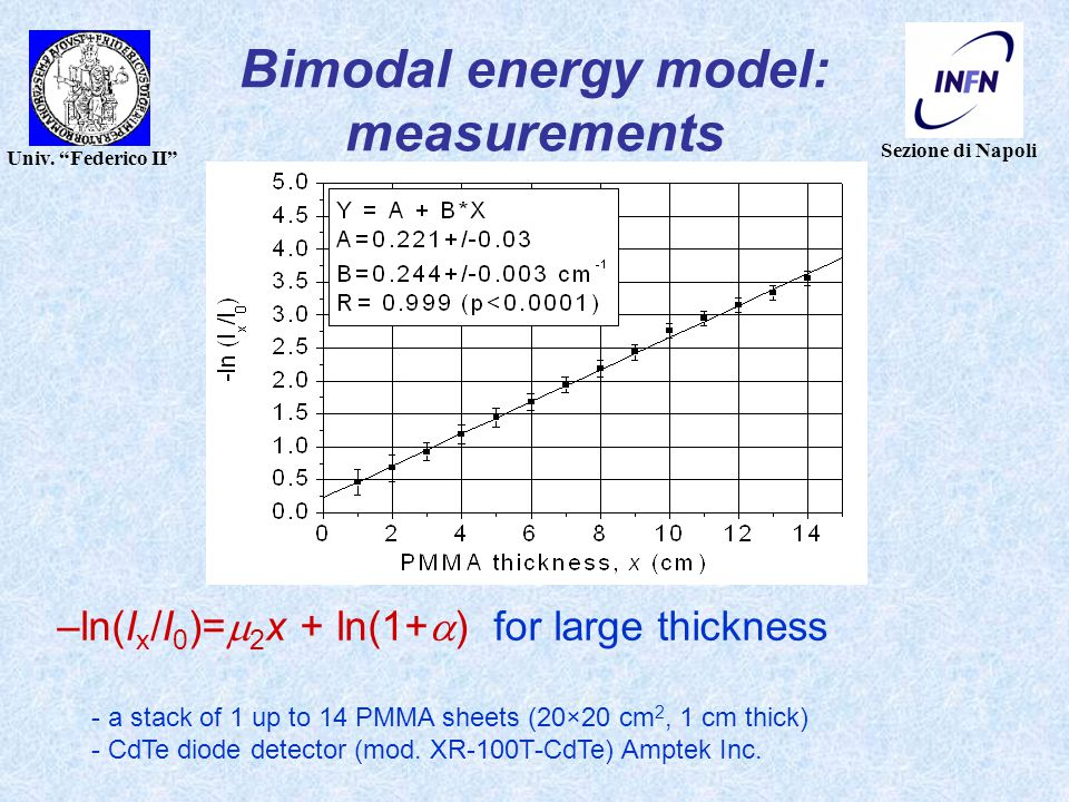 """Sezione di Napoli Univ. """"Federico II"""" Bimodal energy model: measurements –ln(I x /I 0 )=  2 x + ln(1+  ) for large thickness - a stack of 1 up to 14"""