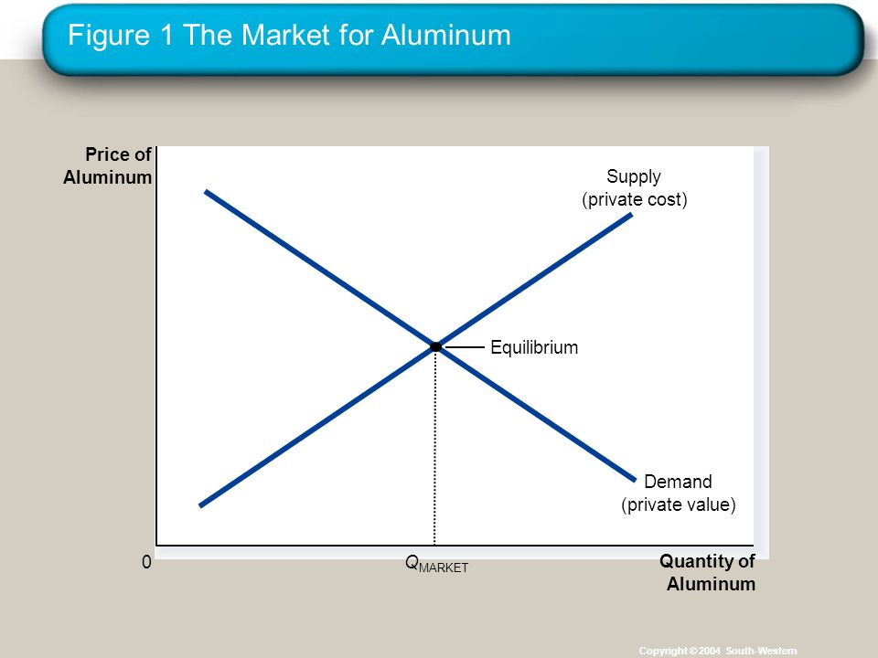 Copyright © 2004 South-Western Positive Externalities The intersection of the supply curve and the social-value curve determines the optimal output level.