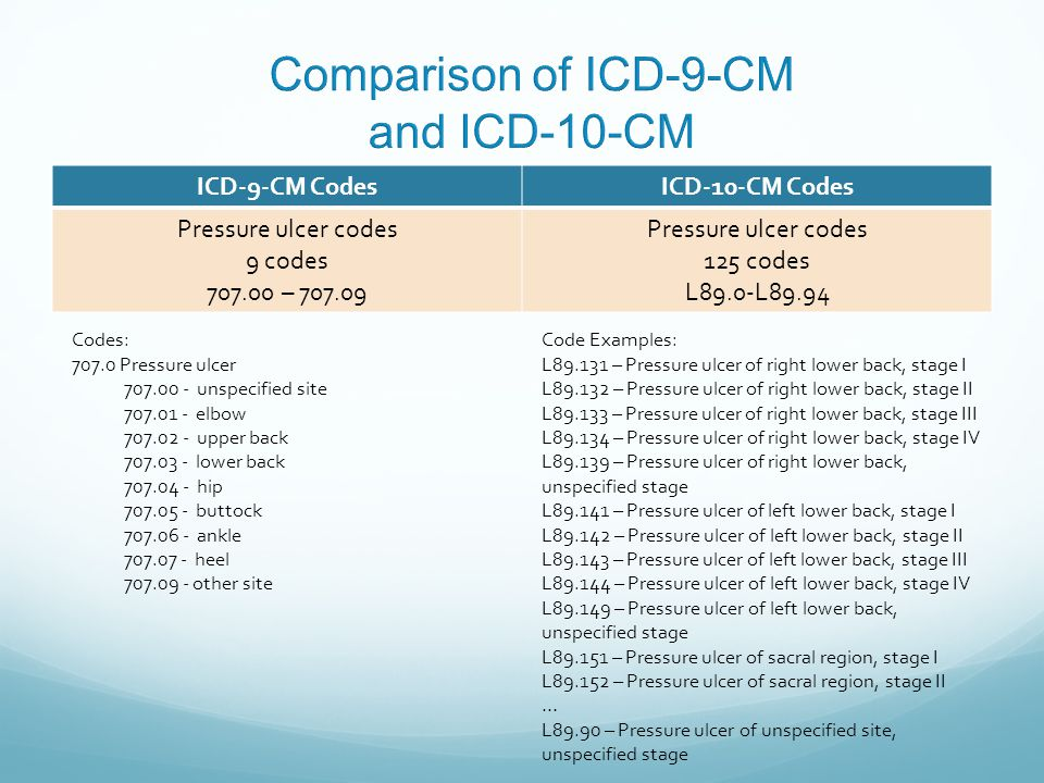 ICD-9-CM CodesICD-10-CM Codes Pressure ulcer codes 9 codes 707.00 – 707.09 Pressure ulcer codes 125 codes L89.0-L89.94 Codes: 707.0 Pressure ulcer 707.00 - unspecified site 707.01 - elbow 707.02 - upper back 707.03 - lower back 707.04 - hip 707.05 - buttock 707.06 - ankle 707.07 - heel 707.09 - other site Code Examples: L89.131 – Pressure ulcer of right lower back, stage I L89.132 – Pressure ulcer of right lower back, stage II L89.133 – Pressure ulcer of right lower back, stage III L89.134 – Pressure ulcer of right lower back, stage IV L89.139 – Pressure ulcer of right lower back, unspecified stage L89.141 – Pressure ulcer of left lower back, stage I L89.142 – Pressure ulcer of left lower back, stage II L89.143 – Pressure ulcer of left lower back, stage III L89.144 – Pressure ulcer of left lower back, stage IV L89.149 – Pressure ulcer of left lower back, unspecified stage L89.151 – Pressure ulcer of sacral region, stage I L89.152 – Pressure ulcer of sacral region, stage II … L89.90 – Pressure ulcer of unspecified site, unspecified stage