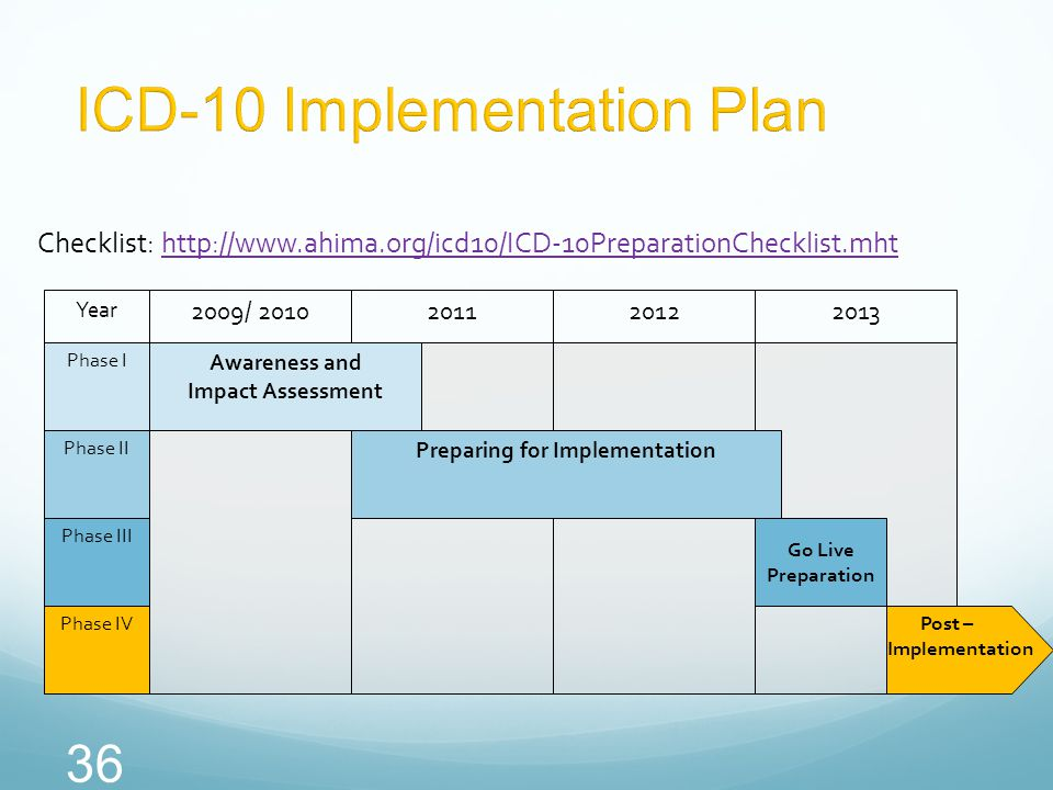 36 Checklist: http://www.ahima.org/icd10/ICD-10PreparationChecklist.mhthttp://www.ahima.org/icd10/ICD-10PreparationChecklist.mht 2009/ 2010201120122013 Awareness and Impact Assessment Preparing for Implementation Go Live Preparation Post – Implementation Phase I Phase II Phase III Phase IV Year