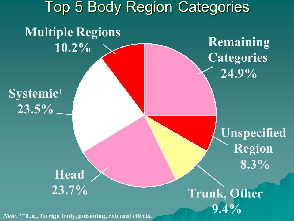 Top 5 Body Region Categories Multiple Regions 10.2% Systemic 1 23.5% Head 23.7% Remaining Categories 24.9% Unspecified Region 8.3% Trunk, Other 9.4% Note.