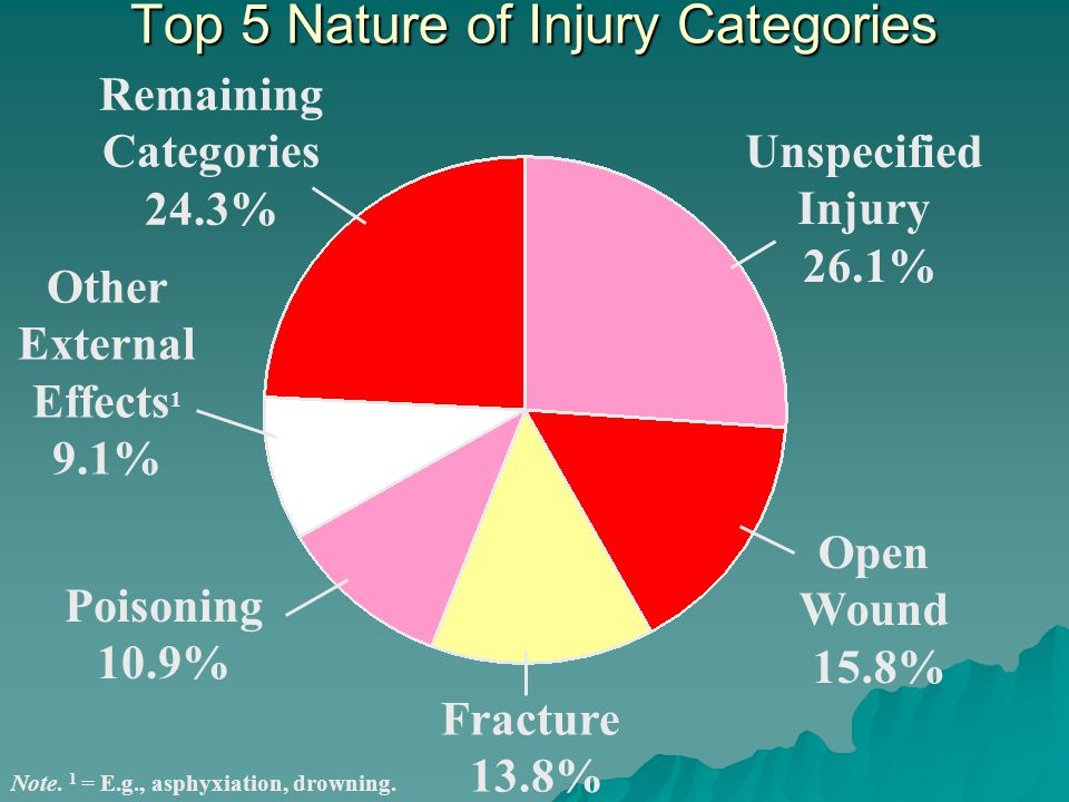 Top 5 Nature of Injury Categories Remaining Categories 24.3% Other External Effects 1 9.1% Poisoning 10.9% Unspecified Injury 26.1% Open Wound 15.8% Fracture 13.8% Note.