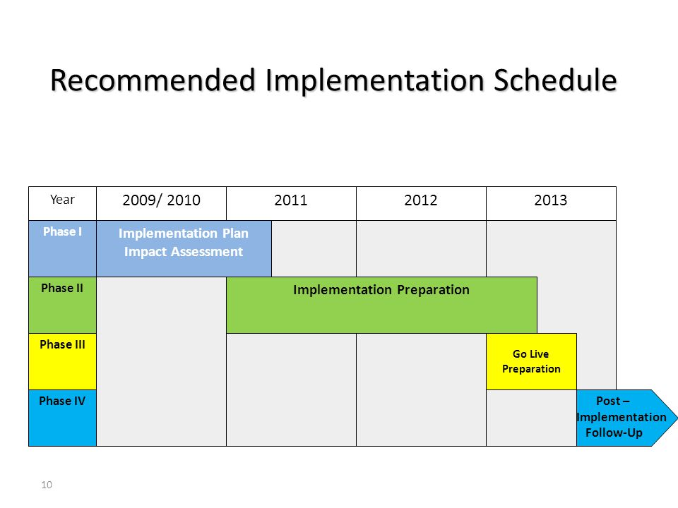 Recommended Implementation Schedule 10 2009/ 2010201120122013 Implementation Plan Impact Assessment Implementation Preparation Go Live Preparation Post – Implementation Follow-Up Phase I Phase II Phase III Phase IV Year
