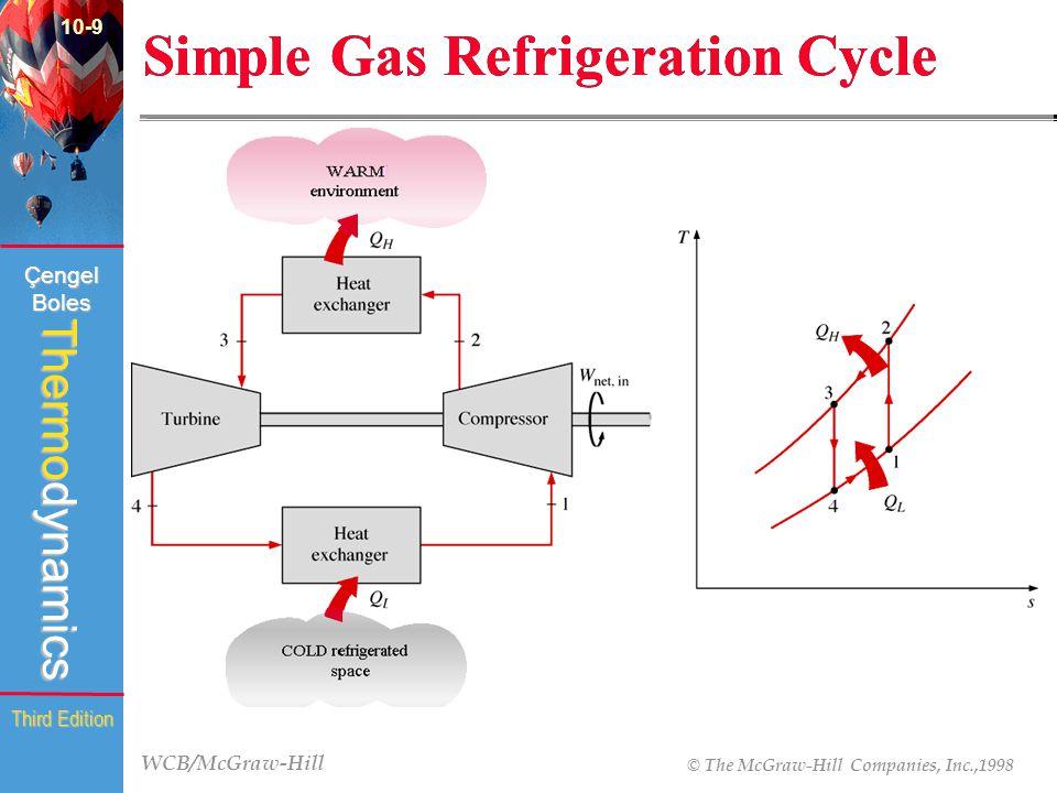 WCB/McGraw-Hill © The McGraw-Hill Companies, Inc.,1998 Thermodynamics Çengel Boles Third Edition Simple Gas Refrigeration Cycle 10-9 (Fig.