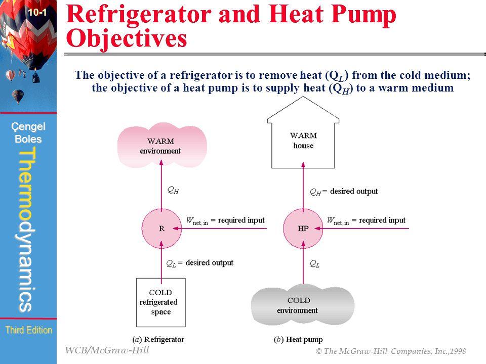 WCB/McGraw-Hill © The McGraw-Hill Companies, Inc.,1998 Thermodynamics Çengel Boles Third Edition Refrigerator and Heat Pump Objectives 10-1 (fig.