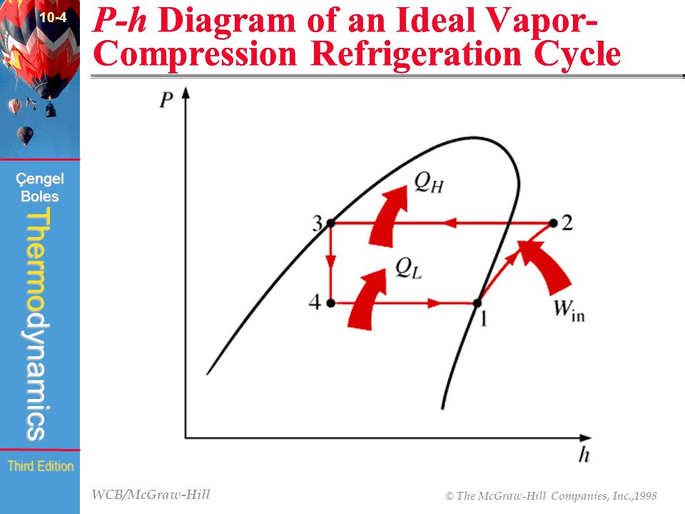 WCB/McGraw-Hill © The McGraw-Hill Companies, Inc.,1998 Thermodynamics Çengel Boles Third Edition P-h Diagram of an Ideal Vapor- Compression Refrigeration Cycle (Fig.