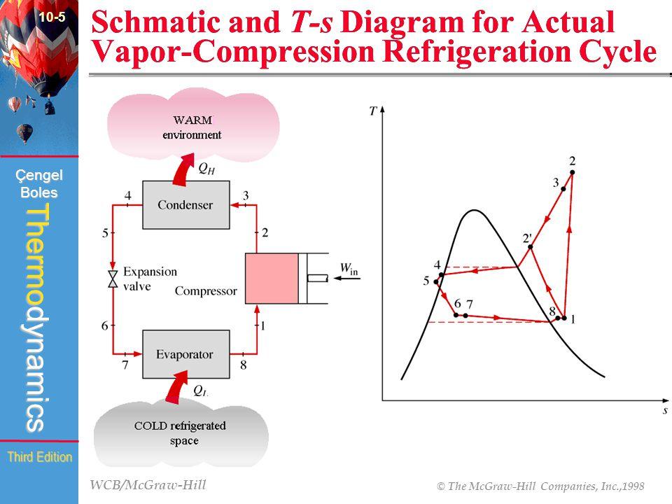 WCB/McGraw-Hill © The McGraw-Hill Companies, Inc.,1998 Thermodynamics Çengel Boles Third Edition Schmatic and T-s Diagram for Actual Vapor-Compression