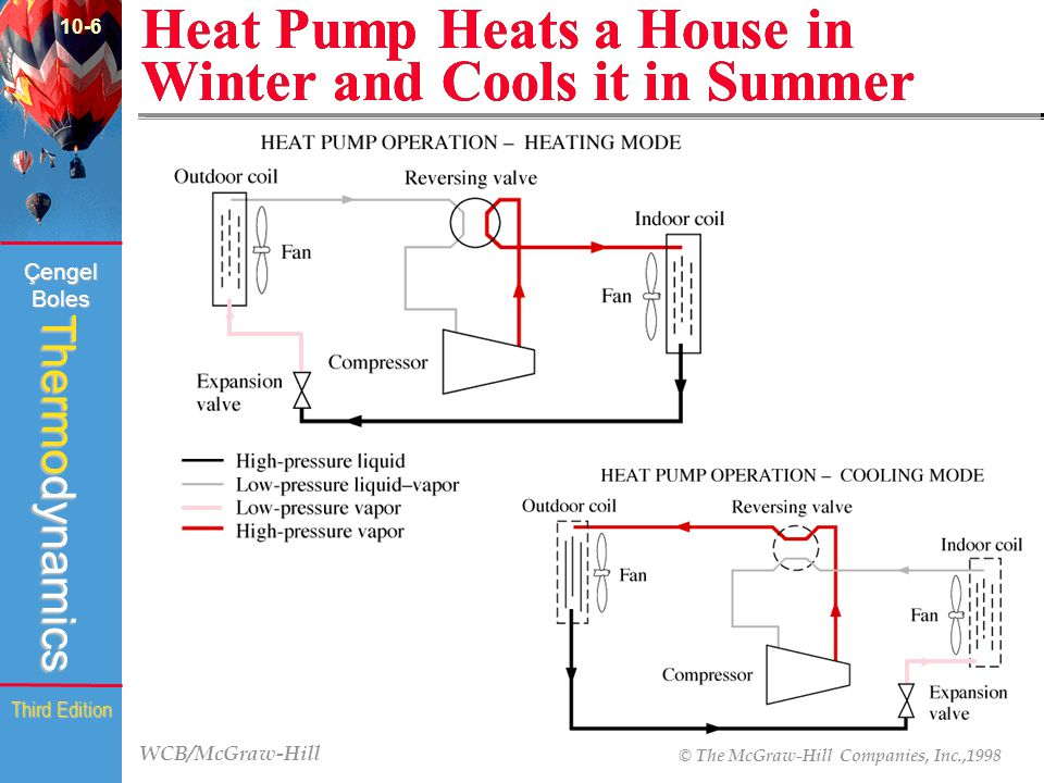 WCB/McGraw-Hill © The McGraw-Hill Companies, Inc.,1998 Thermodynamics Çengel Boles Third Edition Heat Pump Heats a House in Winter and Cools it in Sum