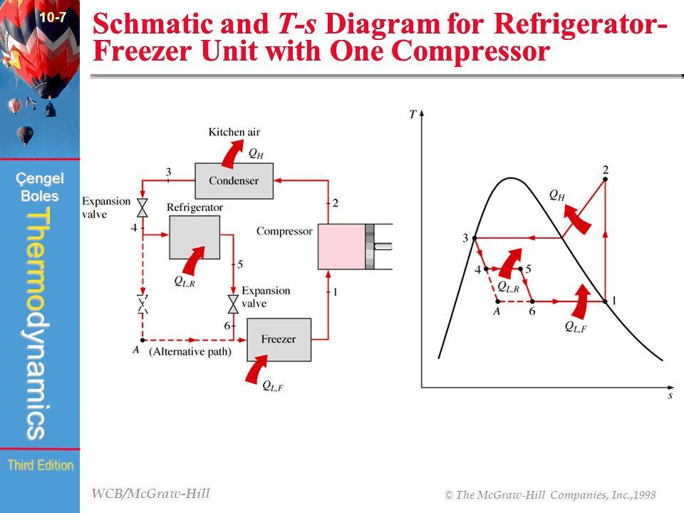 WCB/McGraw-Hill © The McGraw-Hill Companies, Inc.,1998 Thermodynamics Çengel Boles Third Edition Schmatic and T-s Diagram for Refrigerator- Freezer Un
