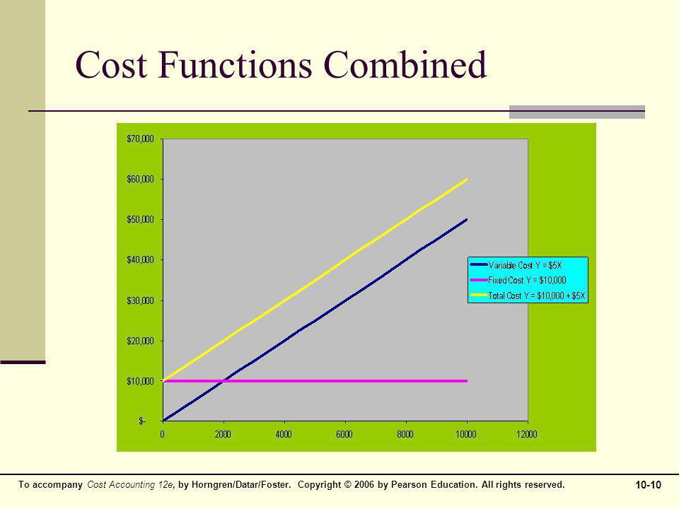 To accompany Cost Accounting 12e, by Horngren/Datar/Foster. Copyright © 2006 by Pearson Education. All rights reserved. 10-10 Cost Functions Combined