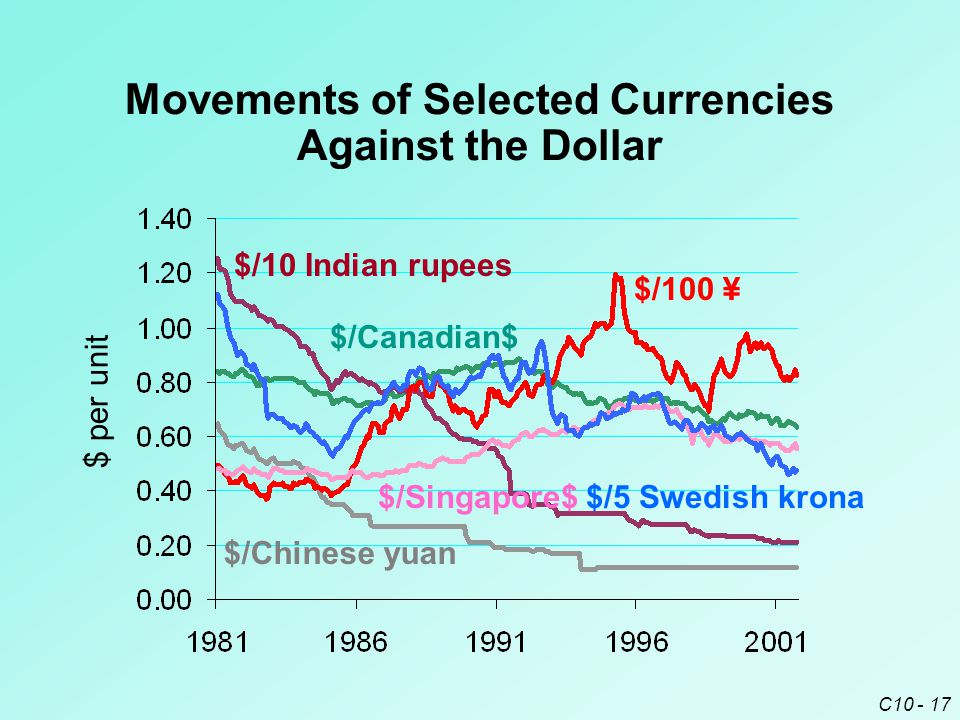 C10 - 17 Movements of Selected Currencies Against the Dollar $/100 ¥ $/10 Indian rupees $/Chinese yuan $/5 Swedish krona $/Canadian$ $/Singapore$ $ per unit