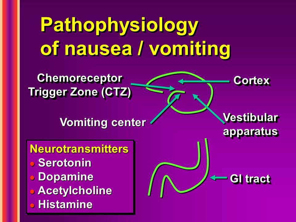 Pathophysiology of nausea / vomiting CortexCortex Vestibular apparatus GI tract Chemoreceptor Trigger Zone (CTZ) Neurotransmitters l Serotonin l Dopam