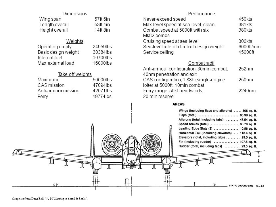Graphics from Dana Bell, A-10 Warthog in detail & Scale , Dimensions Wing span57ft 6in Length overall53ft 4in Height overall14ft 8in Weights Operating empty24959lbs Basic design weight30384lbs Internal fuel10700lbs Max external load16000lbs Take-off weights Maximum50000lbs CAS mission47094lbs Anti-armour mission42071lbs Ferry49774lbs Never-exceed speed450kts Max level speed at sea level, clean381kts Combat speed at 5000ft with six380kts Mk82 bombs Cruising speed at sea level300kts Sea-level rate of climb at design weight6000ft/min Service ceiling45000ft Anti-armour configuration, 30min combat, 252nm 40nm penetration and exit CAS configuration, 1.88hr single-engine250nm loiter at 5000ft, 10min combat Ferry range, 50kt headwinds,2240nm 20 min reserve Performance Combat radii