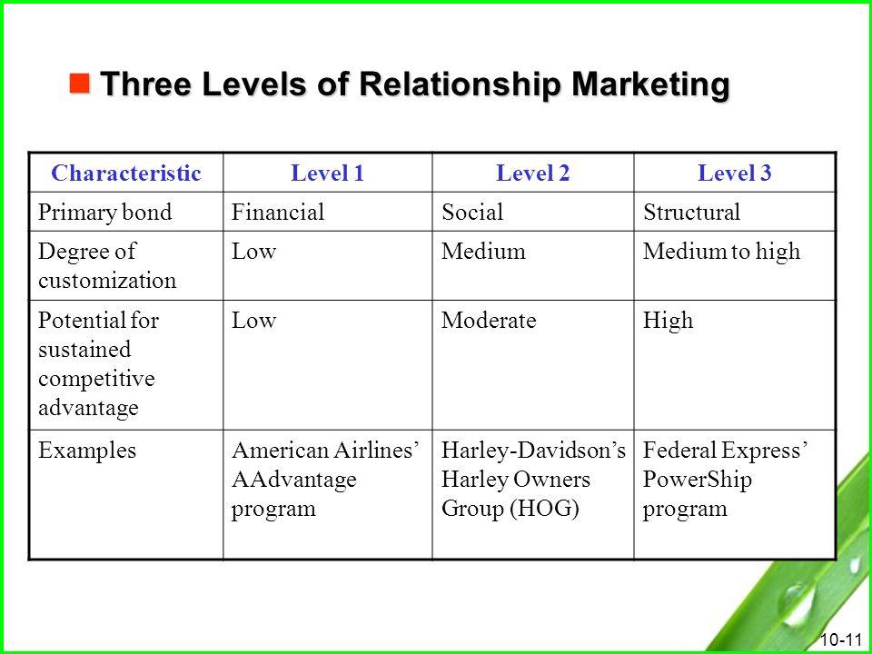 10-11 Three Levels of Relationship Marketing Three Levels of Relationship Marketing CharacteristicLevel 1Level 2Level 3 Primary bondFinancialSocialStr