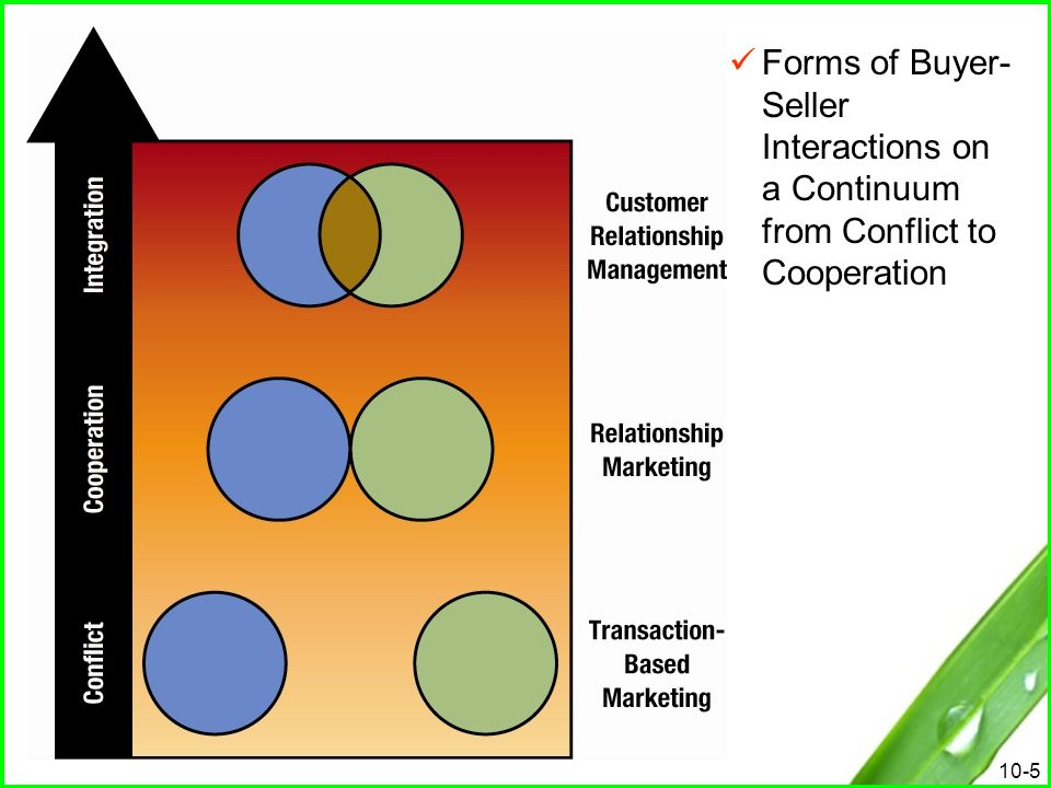 10-26 Choosing Business Partners Choosing Business Partners Partnership: an affiliation of two or more companies to assist each other in the achievement of common goals Types of Partnerships Types of Partnerships Buyer partnership – buyer has unique needs that must be met Seller partnerships – seller develops long-term relationships Internal partnerships – within the company itself Lateral partnerships – with other compatible companies, co-branding