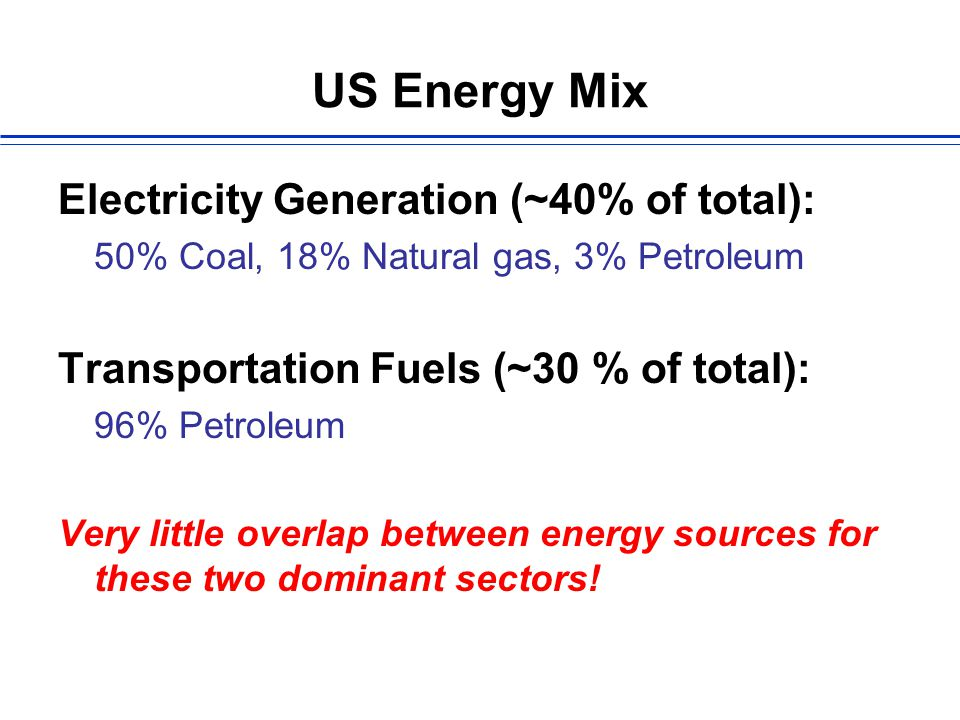 US Energy Mix Electricity Generation (~40% of total): 50% Coal, 18% Natural gas, 3% Petroleum Transportation Fuels (~30 % of total): 96% Petroleum Very little overlap between energy sources for these two dominant sectors!