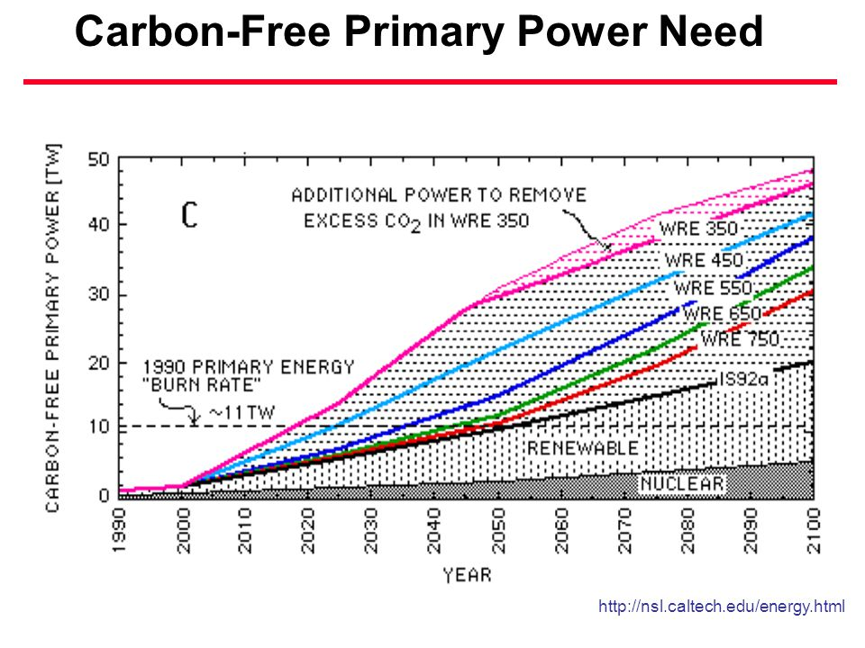 Carbon-Free Primary Power Need http://nsl.caltech.edu/energy.html