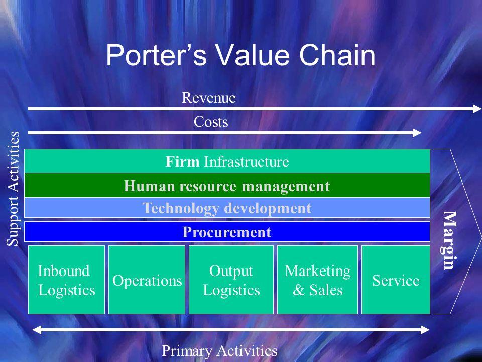 Porter's Value Chain Revenue Costs Firm Infrastructure Human resource management Technology development Procurement Inbound Logistics Operations Outpu