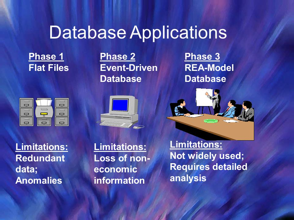 Phase 1 Flat Files Phase 2 Event-Driven Database Phase 3 REA-Model Database Limitations: Redundant data; Anomalies Limitations: Loss of non- economic