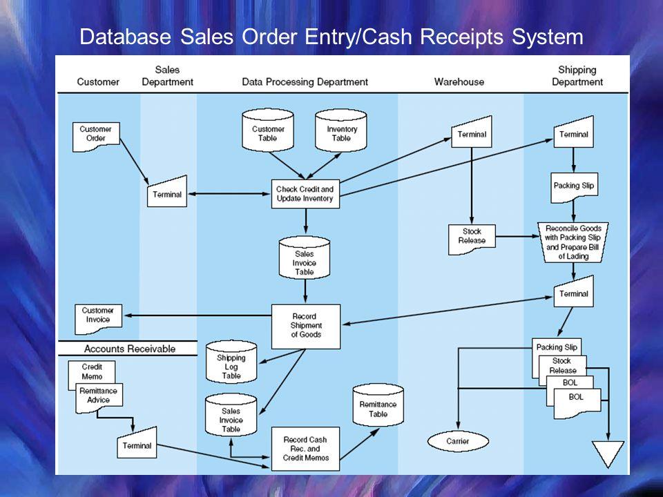 Database Sales Order Entry/Cash Receipts System