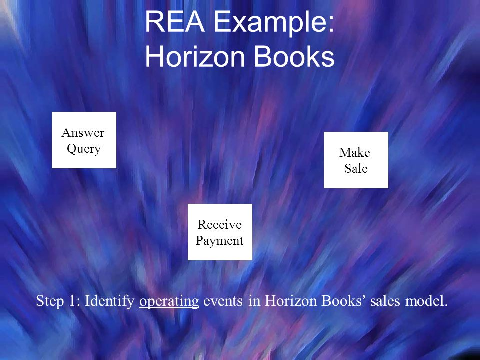 REA Example: Horizon Books Step 1: Identify operating events in Horizon Books' sales model. Answer Query Make Sale Receive Payment