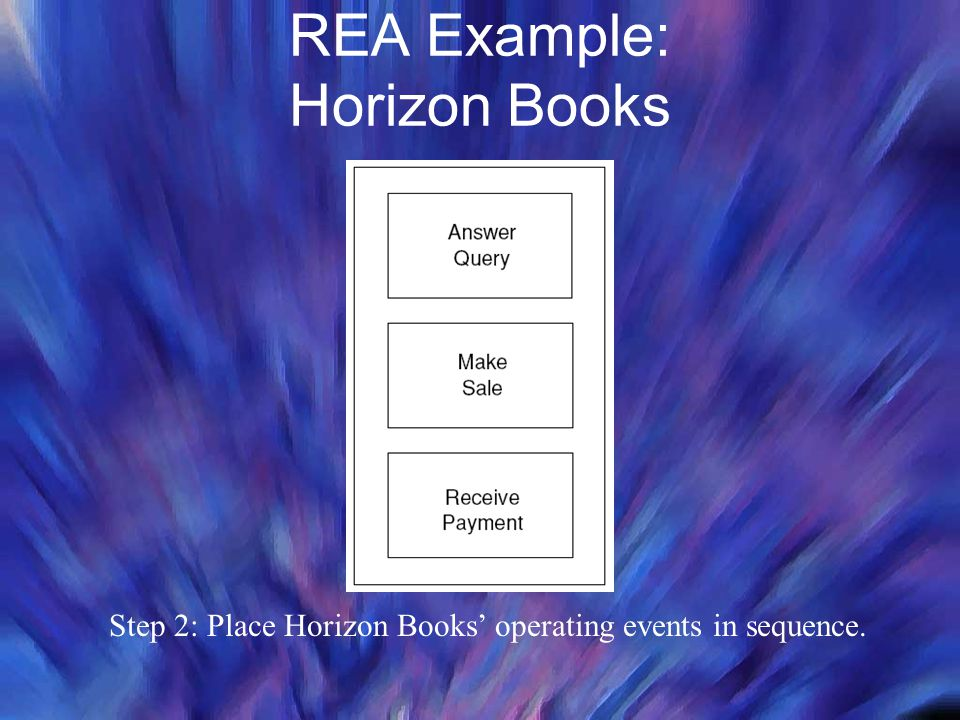 REA Example: Horizon Books Step 2: Place Horizon Books' operating events in sequence.