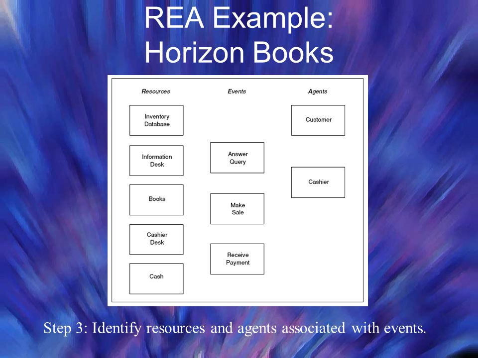 REA Example: Horizon Books Step 3: Identify resources and agents associated with events.
