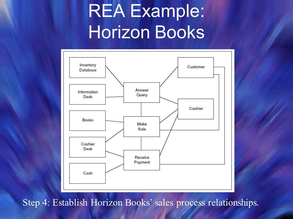 REA Example: Horizon Books Step 4: Establish Horizon Books' sales process relationships.