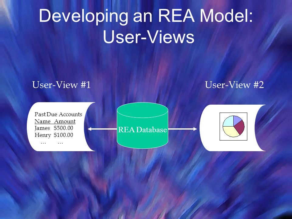 Developing an REA Model: User-Views User-View #1 Past Due Accounts Name Amount James $500.00 Henry $100.00 … … Sales Report User-View #2 REA Database