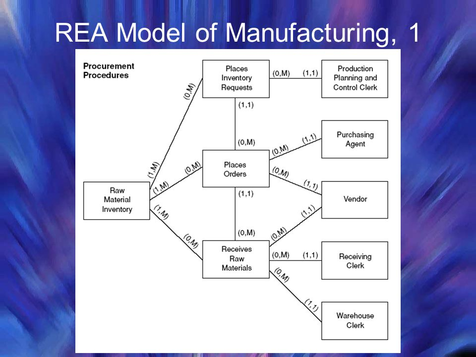 REA Model of Manufacturing, 1