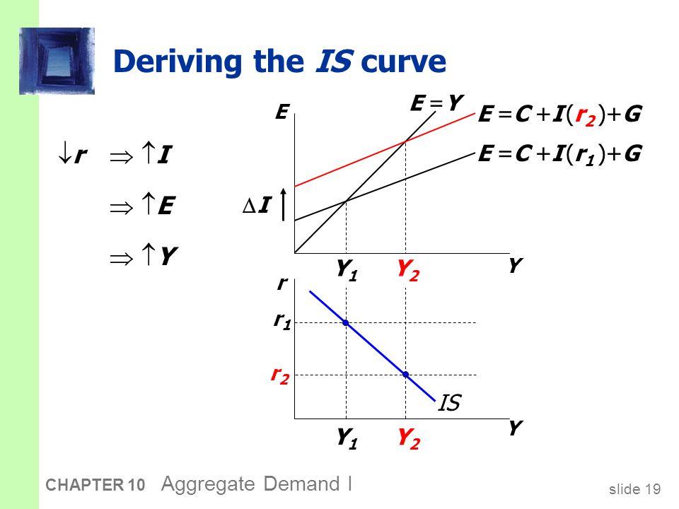 slide 19 CHAPTER 10 Aggregate Demand I Y2Y2 Y1Y1 Y2Y2 Y1Y1 Deriving the IS curve  r   I Y E r Y E =C +I (r 1 )+G E =C +I (r 2 )+G r1r1 r2r2 E =Y IS