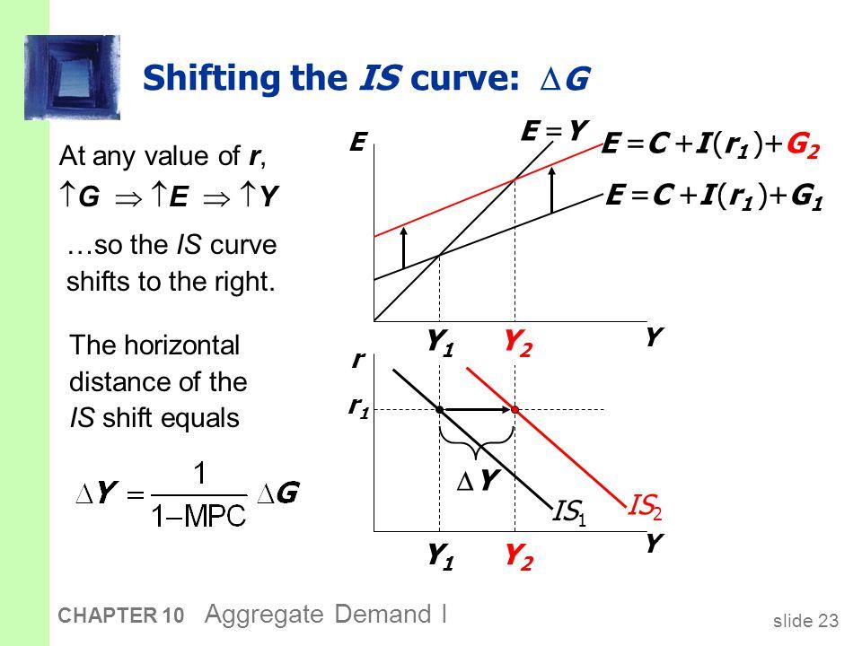 slide 23 CHAPTER 10 Aggregate Demand I Y2Y2 Y1Y1 Y2Y2 Y1Y1 Shifting the IS curve:  G At any value of r,  G   E   Y Y E r Y E =C +I (r 1 )+G 1 E