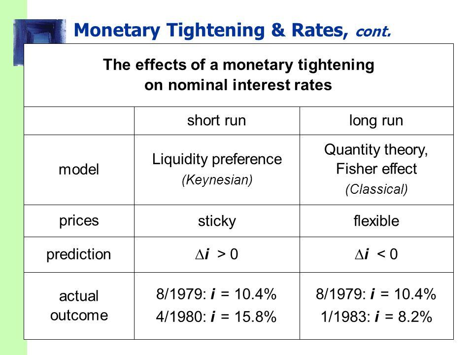 Monetary Tightening & Rates, cont.  i < 0  i > 0 8/1979: i = 10.4% 1/1983: i = 8.2% 8/1979: i = 10.4% 4/1980: i = 15.8% flexiblesticky Quantity theo
