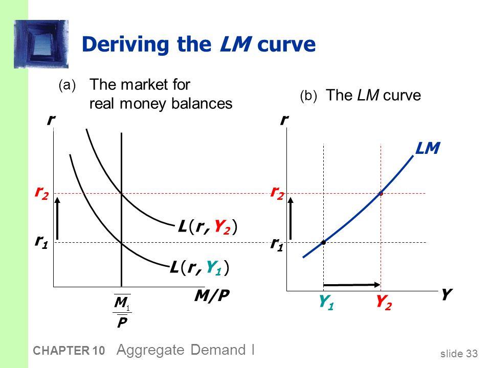slide 33 CHAPTER 10 Aggregate Demand I Deriving the LM curve M/P r L (r, Y1 )L (r, Y1 ) r1r1 r2r2 r Y Y1Y1 r1r1 L (r, Y2 )L (r, Y2 ) r2r2 Y2Y2 LM (a)